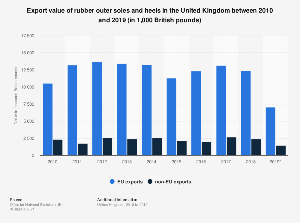 Statistic: Export value of rubber outer soles and heels in the United Kingdom between 2010 and 2018 (in in thousand British pounds) | Statista