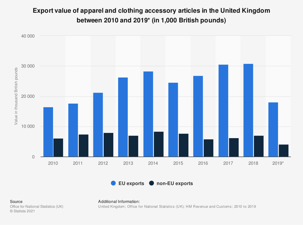 Statistic: Export value of apparel and clothing accessory articles in the United Kingdom between 2010 and 2019* (in 1,000 British pounds) | Statista