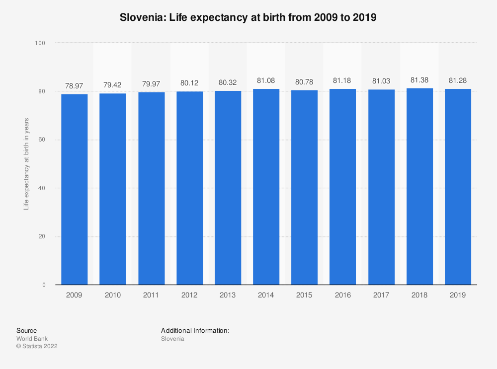 Statistic: Slovenia: Life expectancy at birth from 2007 to 2017 | Statista