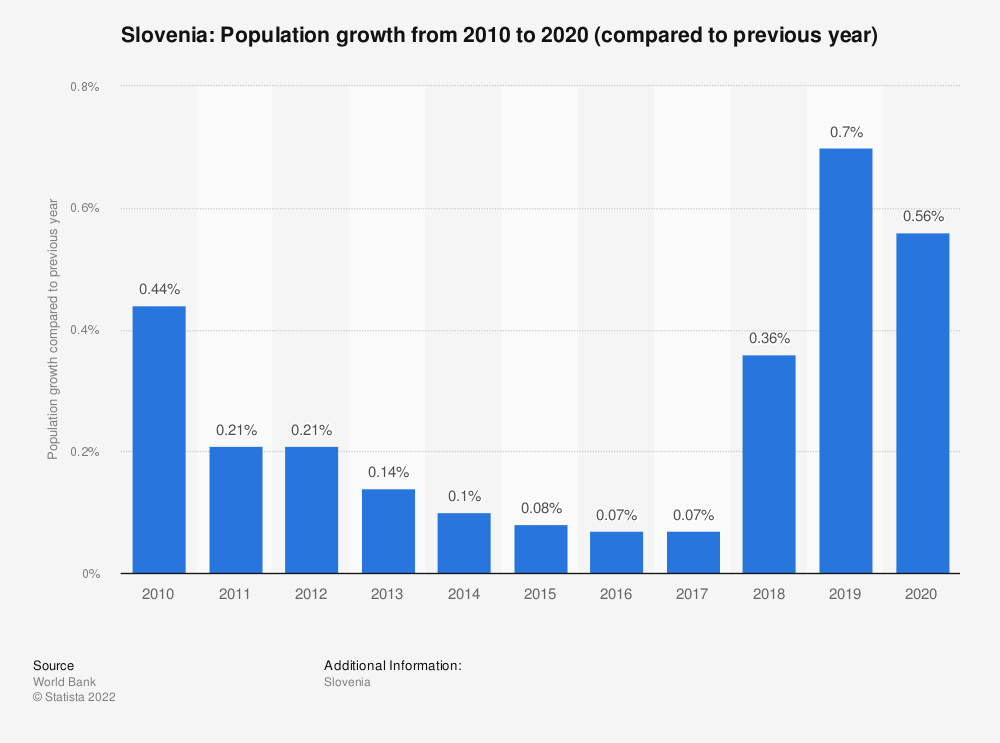 Statistic: Slovenia: Population growth  from 2009  to 2019 (compared to previous year) | Statista