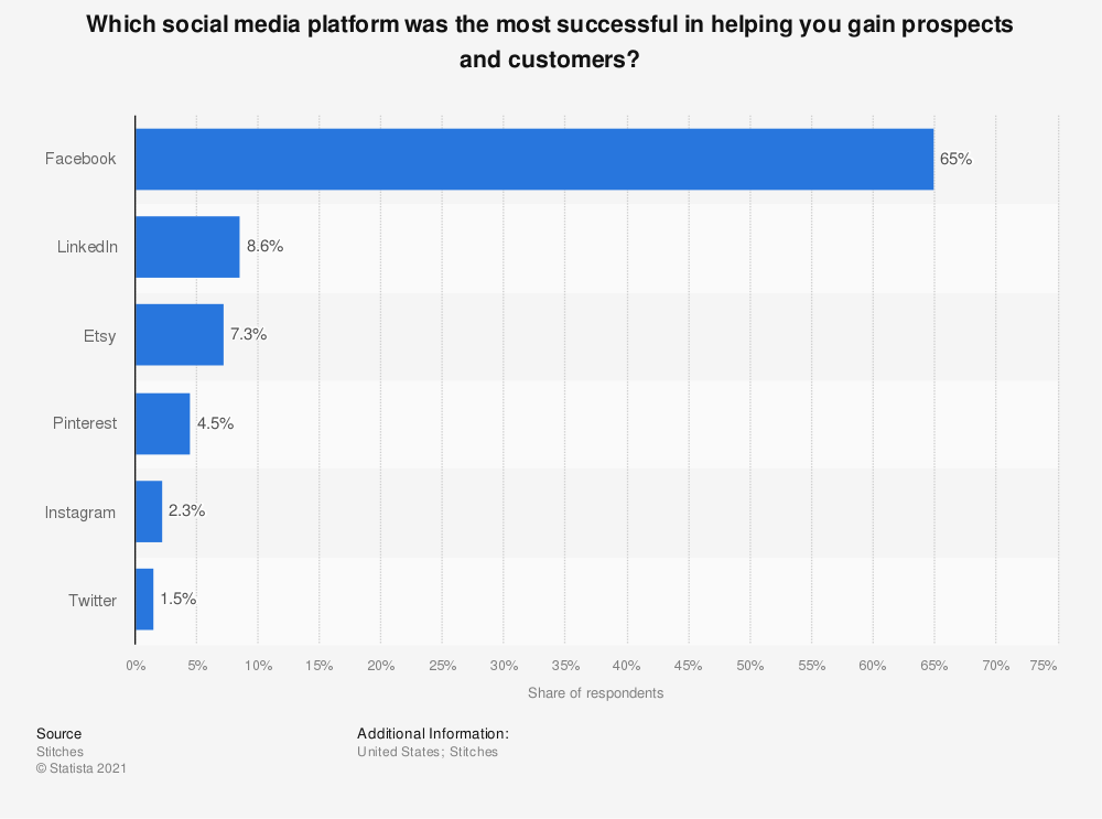 Statistic: Which social media platform was the most successful in helping you gain prospects and customers? | Statista