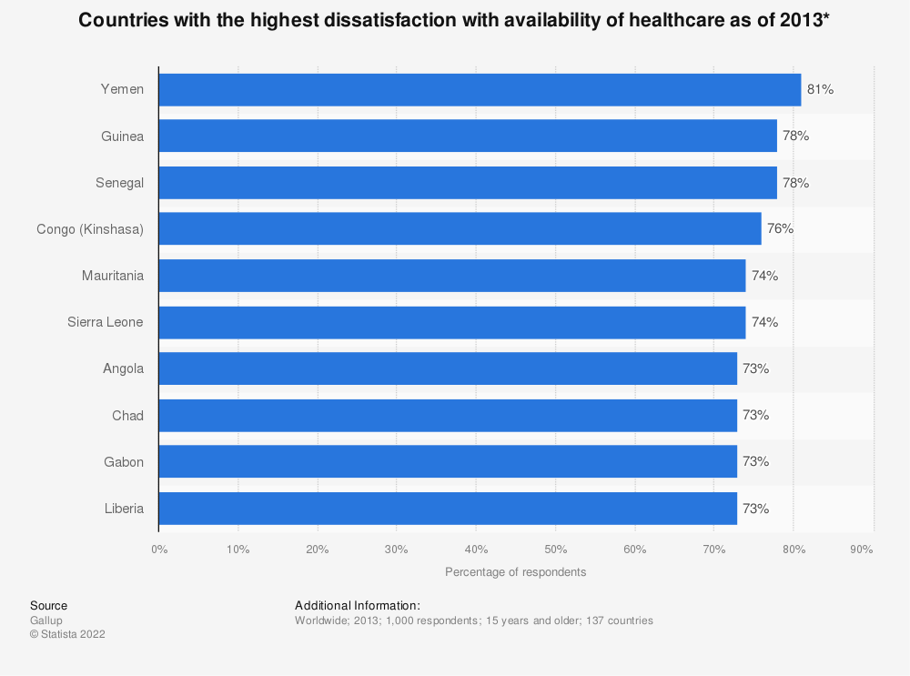 Statistic: Countries with the highest dissatisfaction with availability of healthcare as of 2013* | Statista
