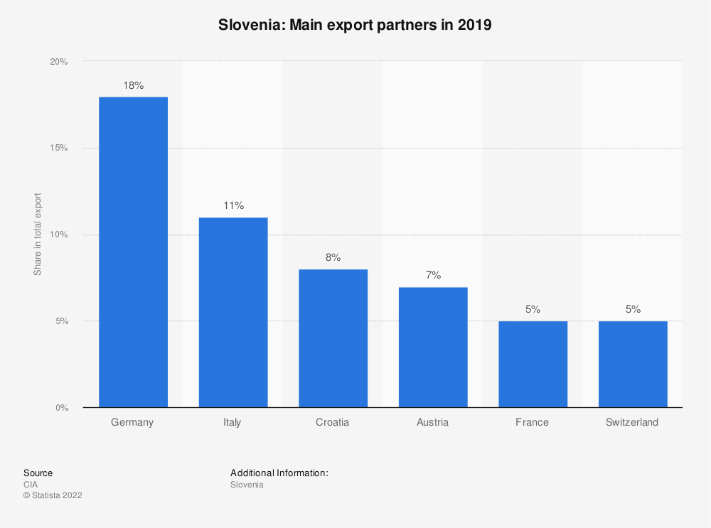 Statistic: Slovenia: Main export partners in 2017 | Statista