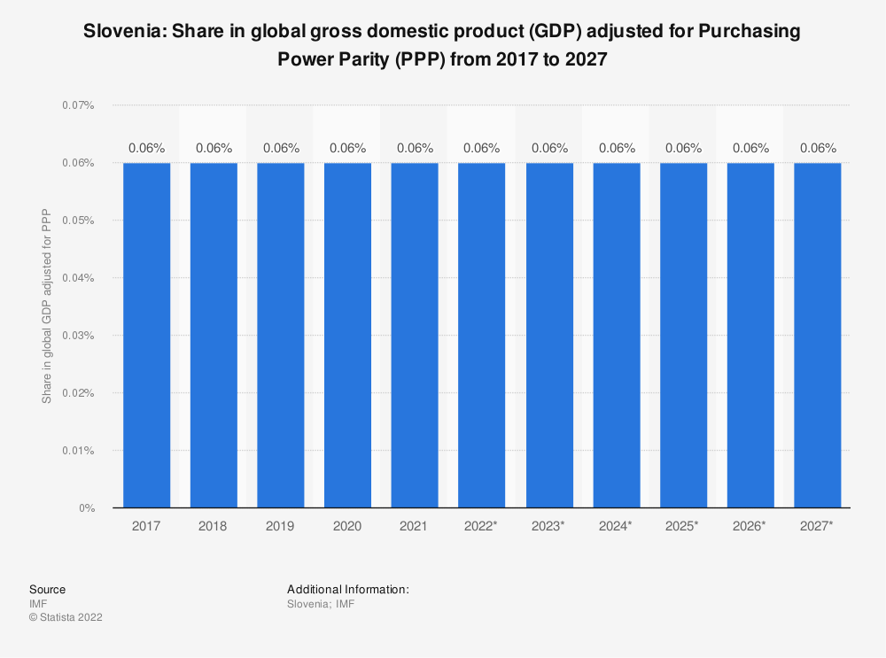 Statistic: Slovenia: Share in global gross domestic product (GDP) adjusted for Purchasing Power Parity (PPP) from 2014 to 2024 | Statista