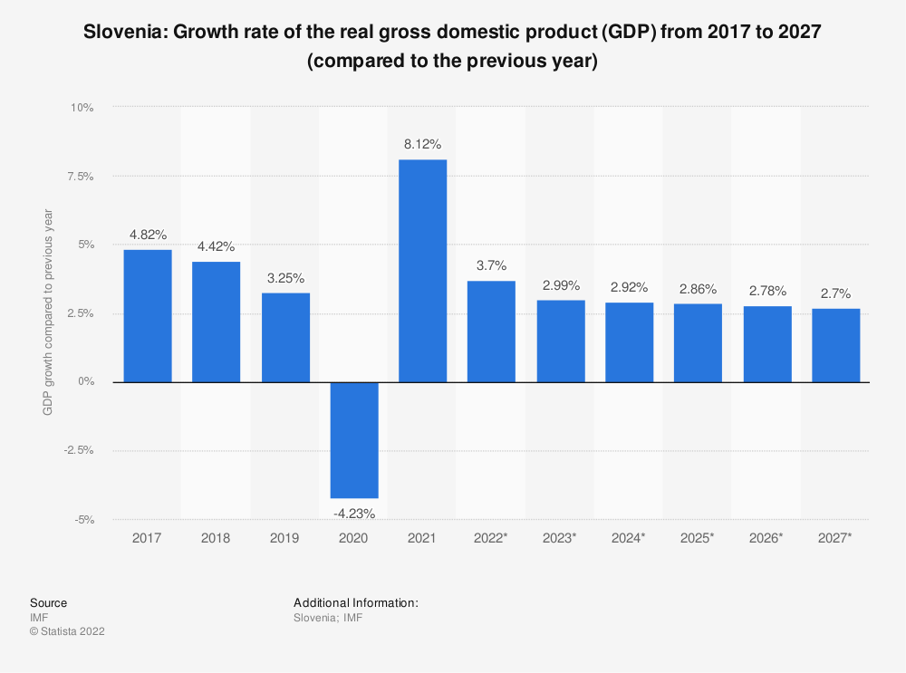Statistic: Slovenia: Growth rate of the real gross domestic product (GDP) from 2014 to 2024 (compared to the previous year) | Statista