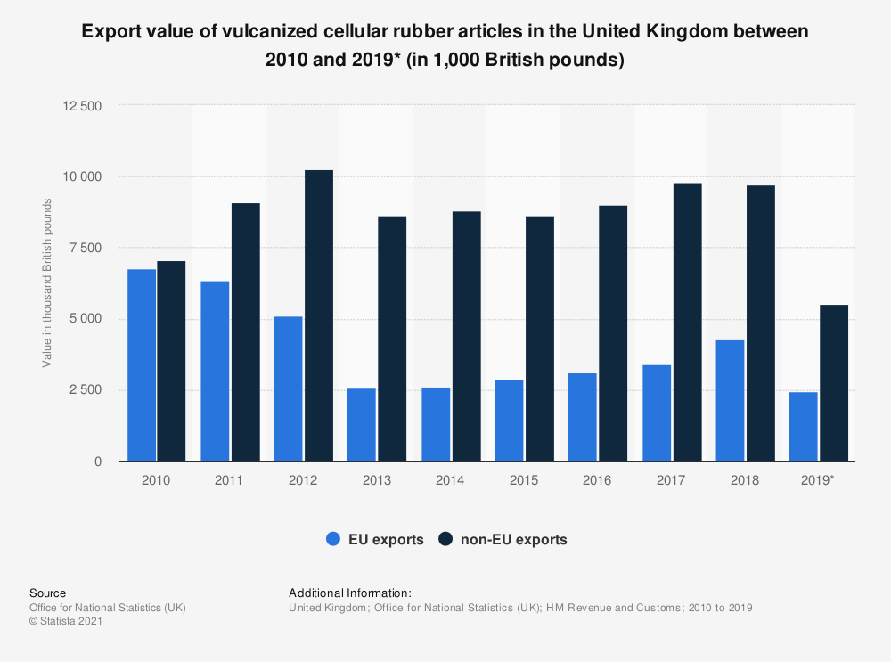 Statistic: Export value of vulcanized cellular rubber articles in the United Kingdom between 2010 and 2019* (in 1,000 British pounds) | Statista