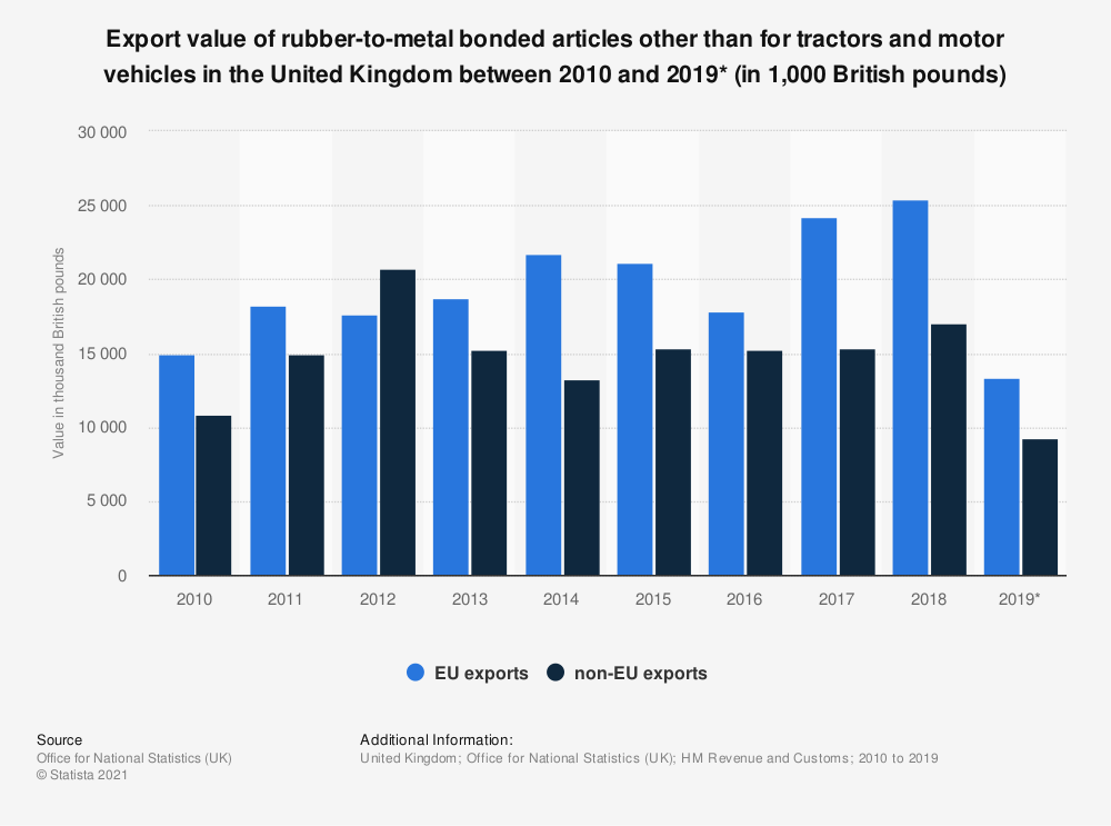 Statistic: Export value of rubber-to-metal bonded articles other than for tractors and motor vehicles in the United Kingdom between 2010 and 2019* (in 1,000 British pounds)   Statista