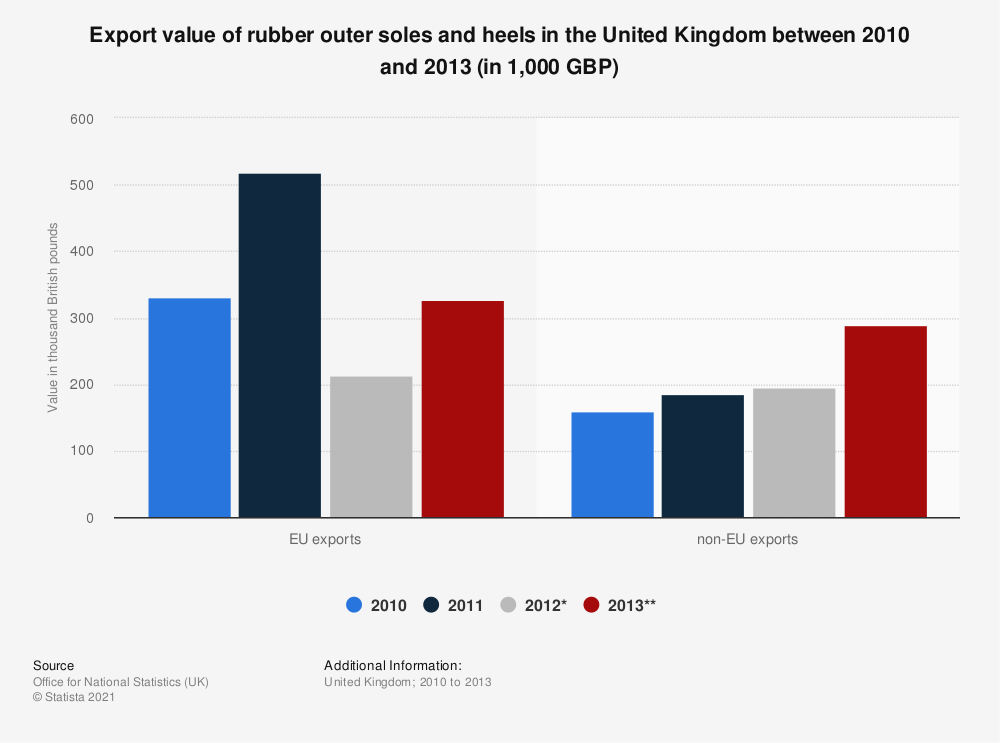 Statistic: Export value of rubber outer soles and heels in the United Kingdom between 2010 and 2013 (in 1,000 GBP) | Statista