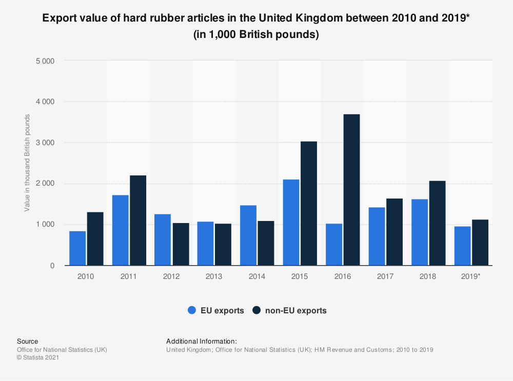 Statistic: Export value of hard rubber articles in the United Kingdom between 2010 and 2019* (in 1,000 British pounds) | Statista