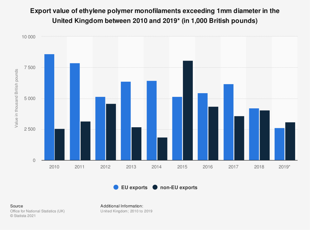 Statistic: Export value of ethylene polymer monofilaments exceeding 1mm diameter in the United Kingdom between 2010 and 2019* (in 1,000 British pounds) | Statista
