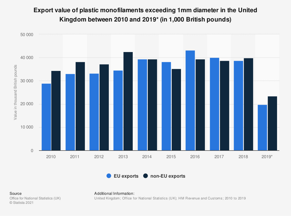 Statistic: Export value of plastic monofilaments exceeding 1mm diameter in the United Kingdom between 2010 and 2019* (in 1,000 British pounds) | Statista