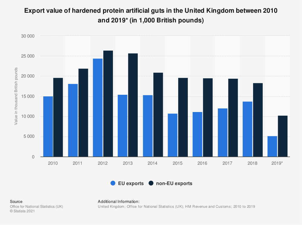 Statistic: Export value of hardened protein artificial guts in the United Kingdom between 2010 and 2018 (in in thousand British pounds) | Statista