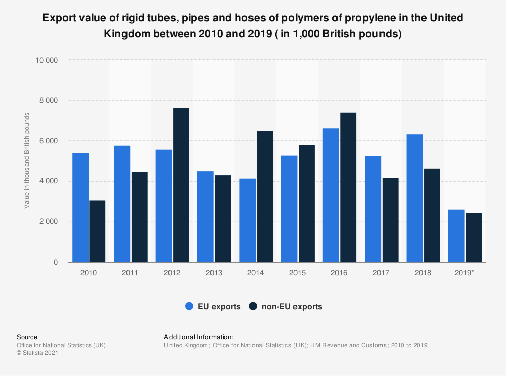 Statistic: Export value of rigid tubes, pipes and hoses of polymers of propylene in the United Kingdom between 2010 and 2018 (in in thousand British pounds) | Statista