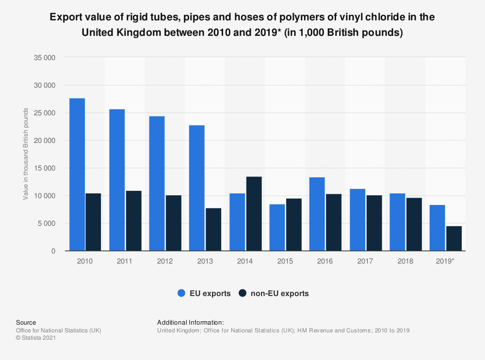 Statistic: Export value of rigid tubes, pipes and hoses of polymers of vinyl chloride in the United Kingdom between 2010 and 2019* (in 1,000 British pounds) | Statista