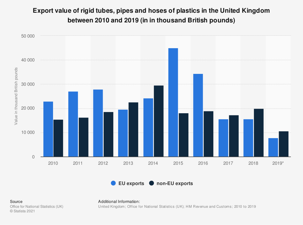 Statistic: Export value of rigid tubes, pipes and hoses of plastics in the United Kingdom between 2010 and 2018 (in in thousand British pounds) | Statista