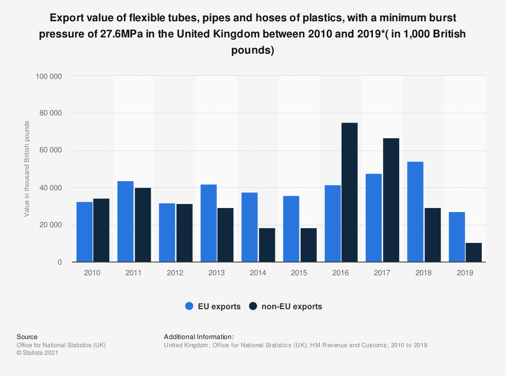 Statistic: Export value of flexible tubes, pipes and hoses of plastics, with a minimum burst pressure of 27.6MPa in the United Kingdom between 2010 and 2019*( in 1,000 British pounds) | Statista
