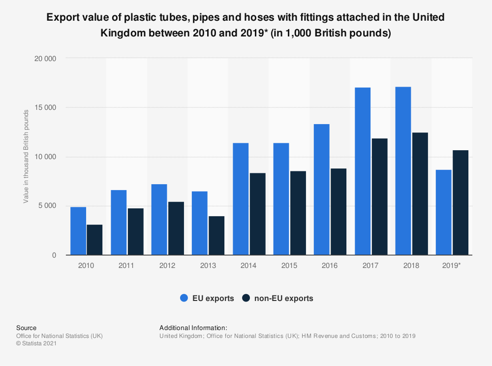 Statistic: Export value of plastic tubes, pipes and hoses with fittings attached in the United Kingdom between 2010 and 2019* (in 1,000 British pounds) | Statista