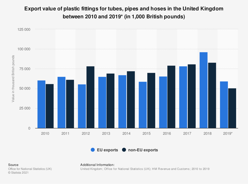 Statistic: Export value of plastic fittings for tubes, pipes and hoses in the United Kingdom between 2010 and 2019* (in 1,000 British pounds) | Statista