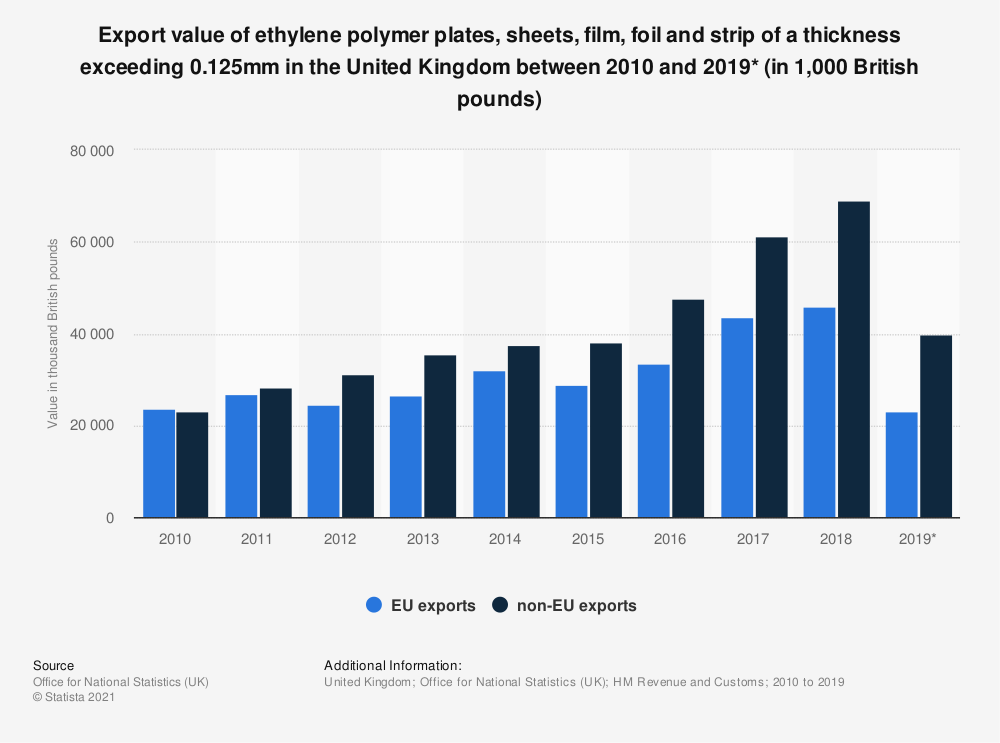 Statistic: Export value of ethylene polymer plates, sheets, film, foil and strip of a thickness exceeding 0.125mm in the United Kingdom between 2010 and 2018 (in in thousand British pounds) | Statista