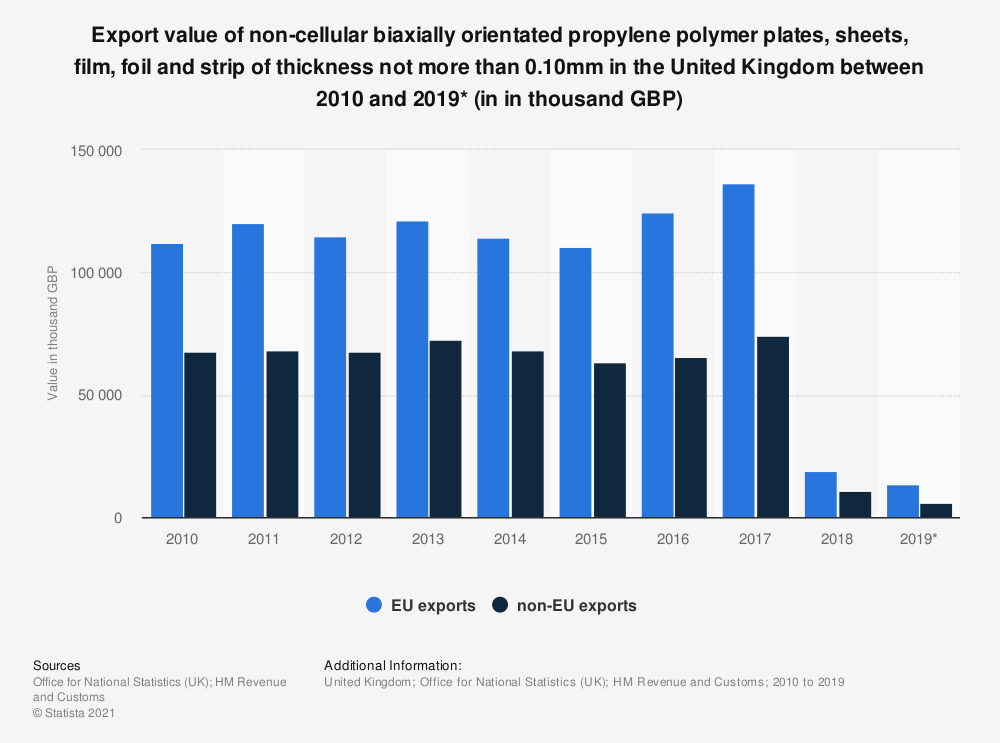 Statistic: Export value of non-cellular biaxially orientated propylene polymer plates, sheets, film, foil and strip of thickness not more than 0.10mm in the United Kingdom between 2010 and 2019* (in in thousand GBP) | Statista