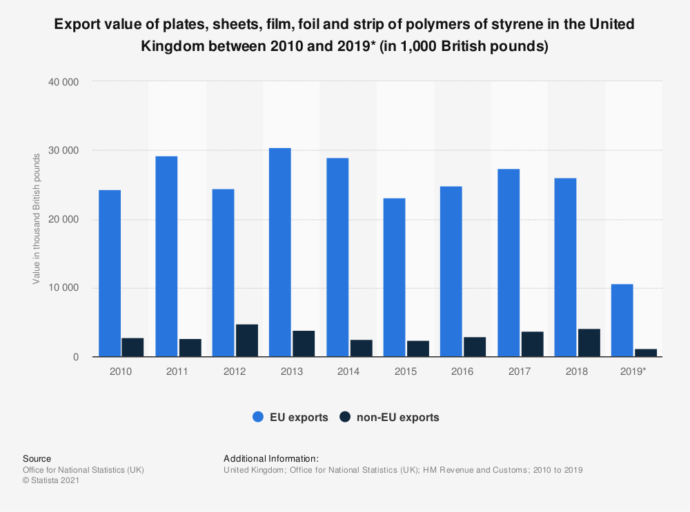 Statistic: Export value of plates, sheets, film, foil and strip of polymers of styrene in the United Kingdom between 2010 and 2019* (in 1,000 British pounds) | Statista