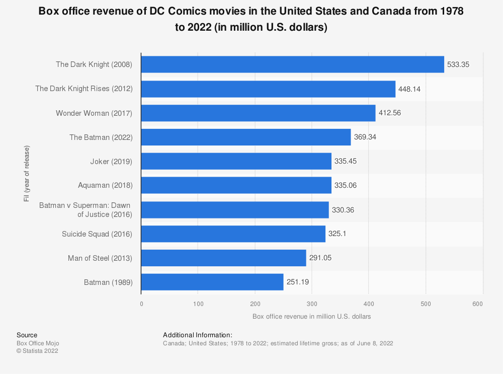 Statistic: Global box office revenue of DC comics movies from 2004 to 2019 (in million U.S. dollars) | Statista