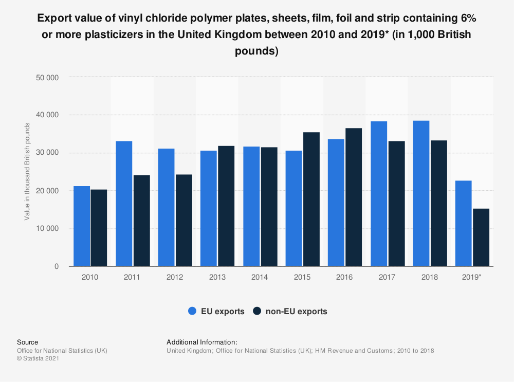 Statistic: Export value of vinyl chloride polymer plates, sheets, film, foil and strip containing 6% or more plasticizers in the United Kingdom between 2010 and 2019* (in 1,000 British pounds) | Statista