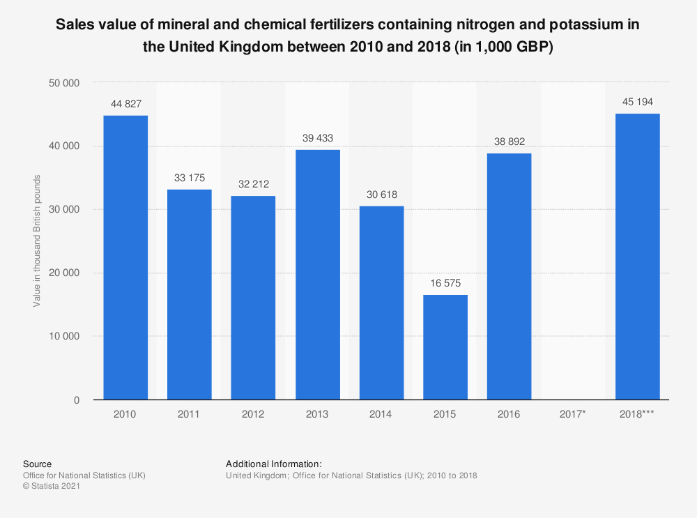 Statistic: Sales value of mineral and chemical fertilizers containing nitrogen and potassium in the United Kingdom between 2010 and 2017 (in 1,000 GBP) | Statista