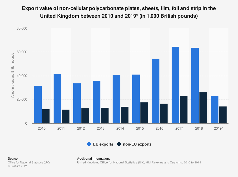 Statistic: Export value of non-cellular polycarbonate plates, sheets, film, foil and strip in the United Kingdom between 2010 and 2019* (in 1,000 British pounds) | Statista