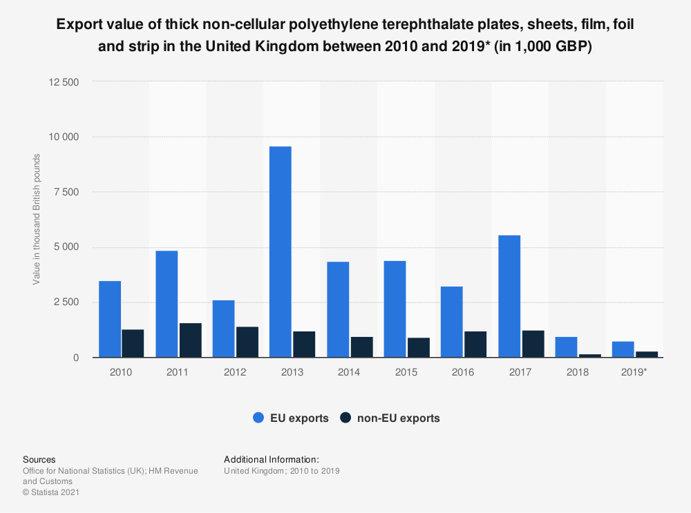 Statistic: Export value of thick non-cellular polyethylene terephthalate plates, sheets, film, foil and strip in the United Kingdom between 2010 and 2019* (in 1,000 GBP) | Statista