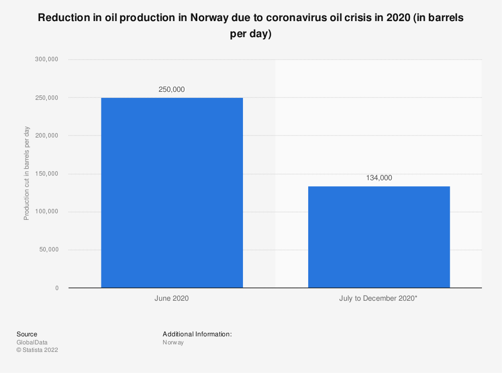 Statistic: Reduction in oil production in Norway due to coronavirus oil crisis in 2020 (in barrels per day) | Statista