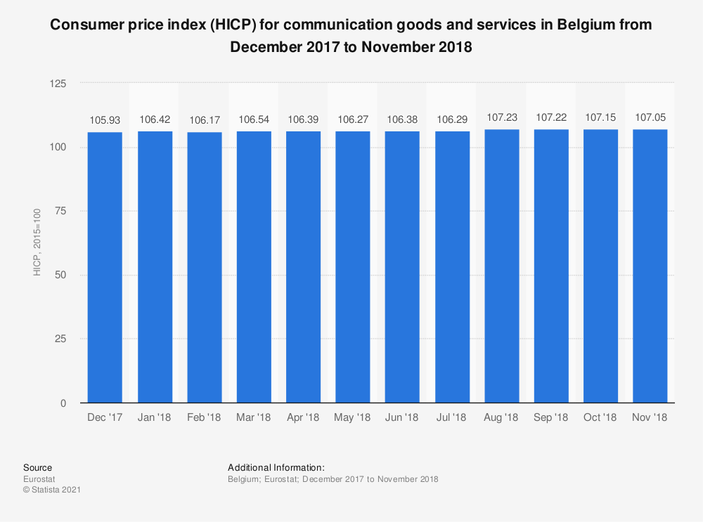 Statistic: Consumer price index (HICP) for communication goods and services in Belgium from December 2017 to November 2018 | Statista