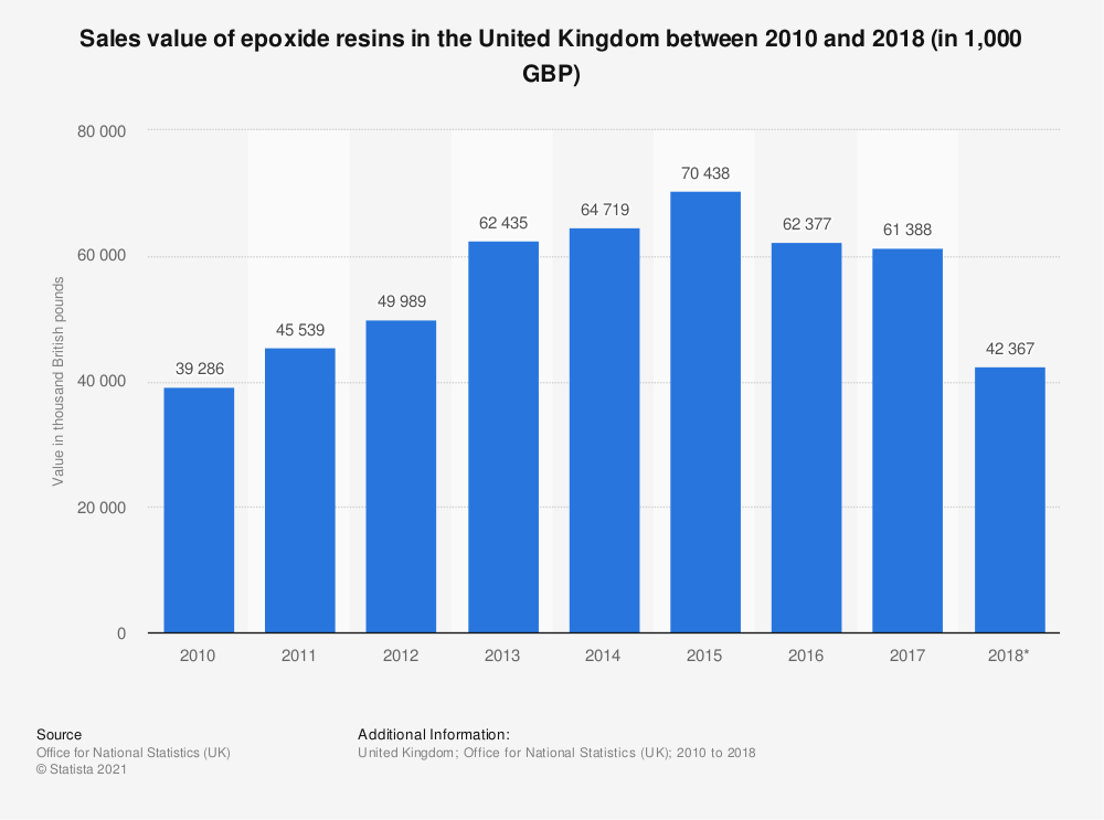 Statistic: Sales value of epoxide resins in the United Kingdom between 2010 and 2018 (in 1,000 GBP) | Statista