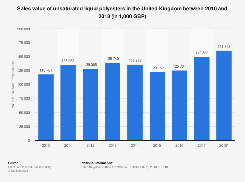 Statistic: Sales value of unsaturated liquid polyesters in the United Kingdom between 2010 and 2018 (in 1,000 GBP) | Statista