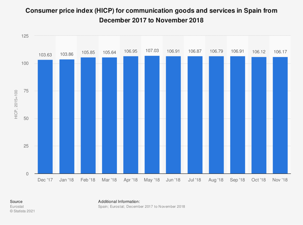 Statistic: Consumer price index (HICP) for communication goods and services in Spain from December 2017 to November 2018 | Statista