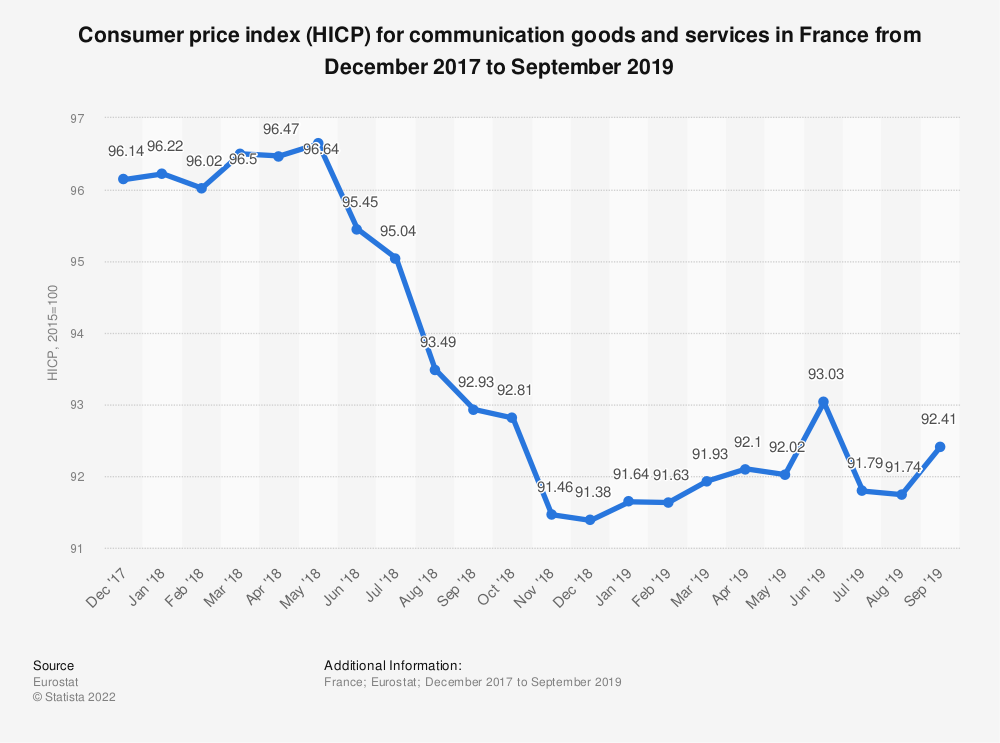 Statistic: Consumer price index (HICP) for communication goods and services in France from December 2017 to November 2018 | Statista