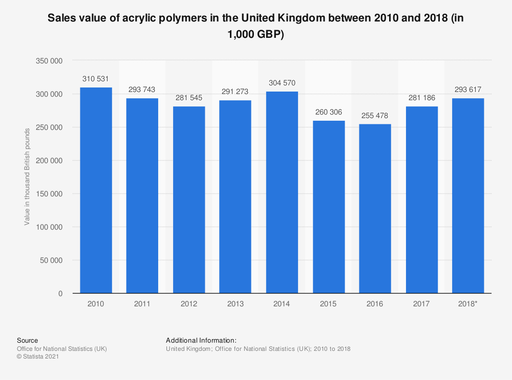 Statistic: Sales value of acrylic polymers in the United Kingdom between 2010 and 2017 (in 1,000 GBP) | Statista