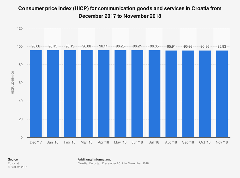 Statistic: Consumer price index (HICP) for communication goods and services in Croatia from December 2017 to November 2018 | Statista