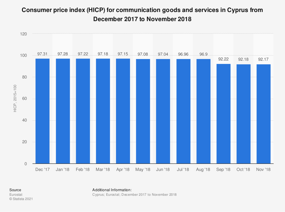 Statistic: Consumer price index (HICP) for communication goods and services in Cyprus from December 2017 to November 2018 | Statista