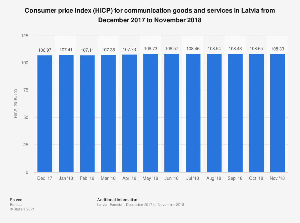 Statistic: Consumer price index (HICP) for communication goods and services in Latvia from December 2017 to November 2018 | Statista