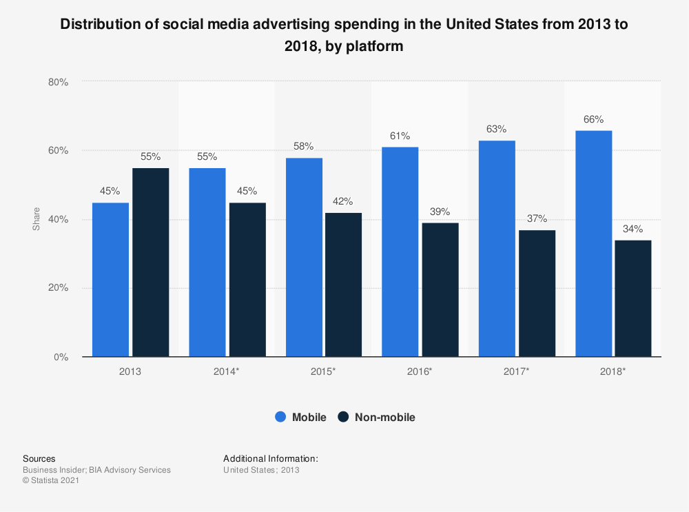 Statistic: Distribution of social media advertising spending in the United States from 2013 to 2018, by platform | Statista