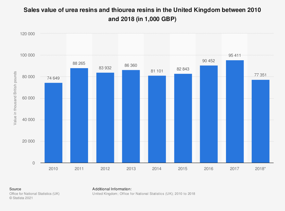 Statistic: Sales value of urea resins and thiourea resins in the United Kingdom between 2010 and 2017 (in 1,000 GBP) | Statista