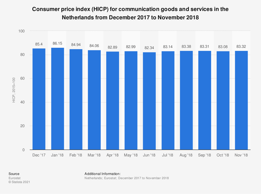 Statistic: Consumer price index (HICP) for communication goods and services in the Netherlands from December 2017 to November 2018 | Statista