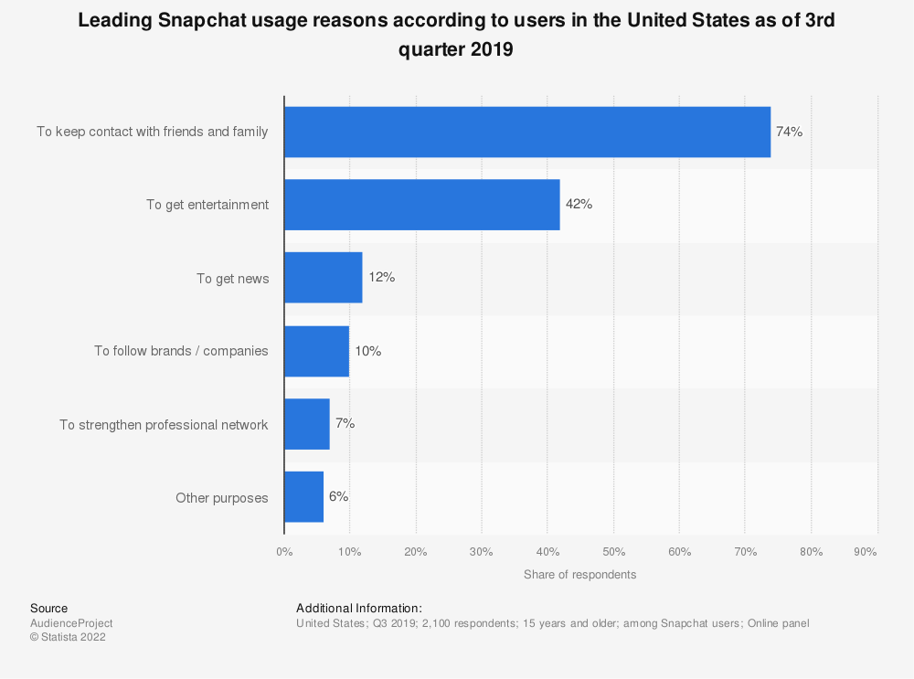 Statistic: Leading Snapchat usage reasons according to users in the United States as of 3rd quarter 2019 | Statista