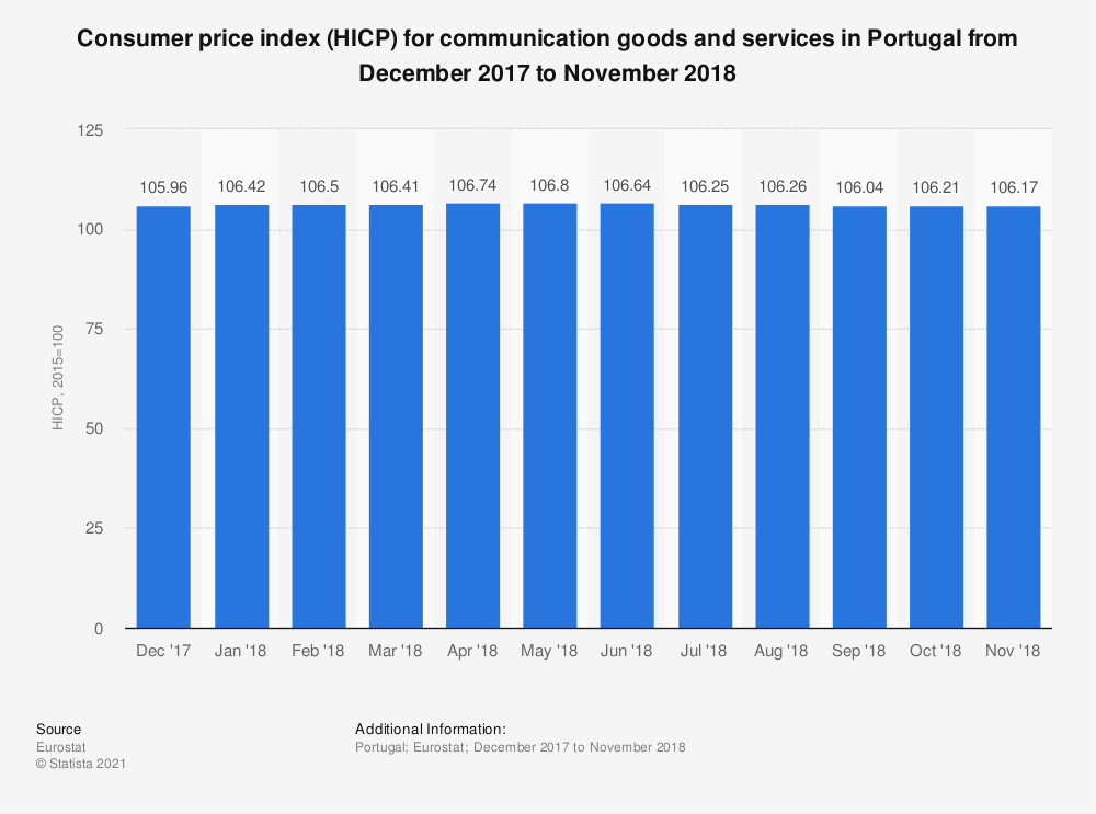 Statistic: Consumer price index (HICP) for communication goods and services in Portugal from December 2017 to November 2018 | Statista