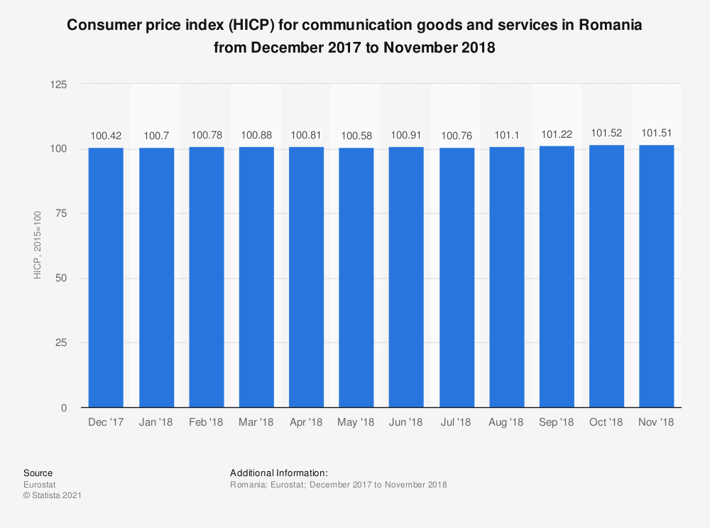 Statistic: Consumer price index (HICP) for communication goods and services in Romania from December 2017 to November 2018 | Statista