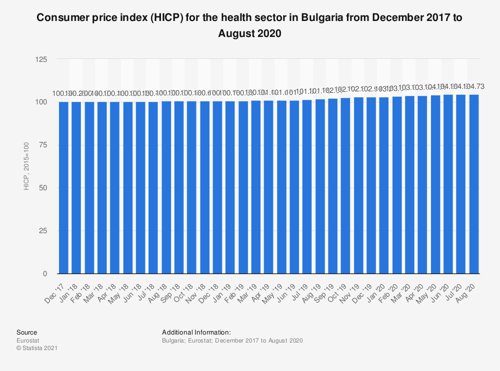 Statistic: Consumer price index (HICP) for the health sector in Bulgaria from December 2017 to November 2018 | Statista