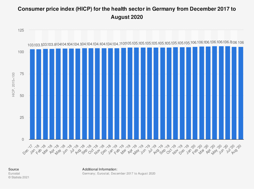 Statistic: Consumer price index (HICP) for the health sector in Germany from December 2017 to November 2018 | Statista