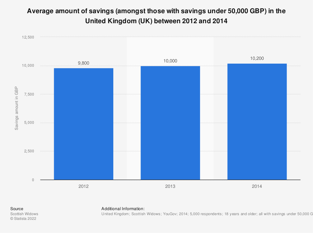 Statistic: Average amount of savings (amongst those with savings under 50,000 GBP) in the United Kingdom (UK) between 2012 and 2014 | Statista