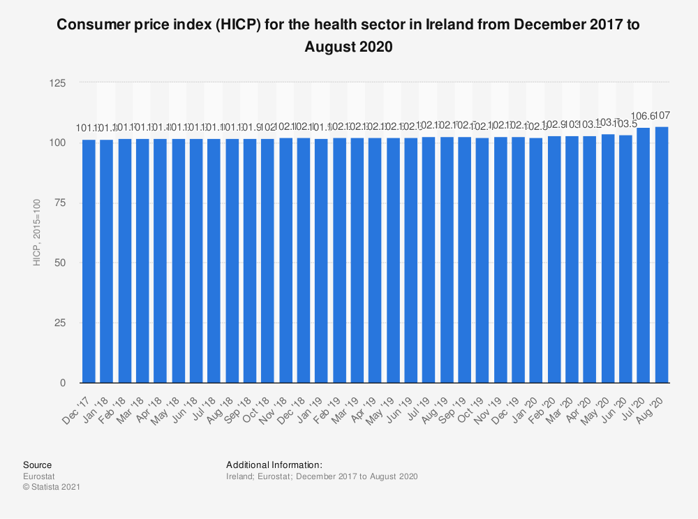 Statistic: Consumer price index (HICP) for the health sector in Ireland from December 2017 to November 2018 | Statista